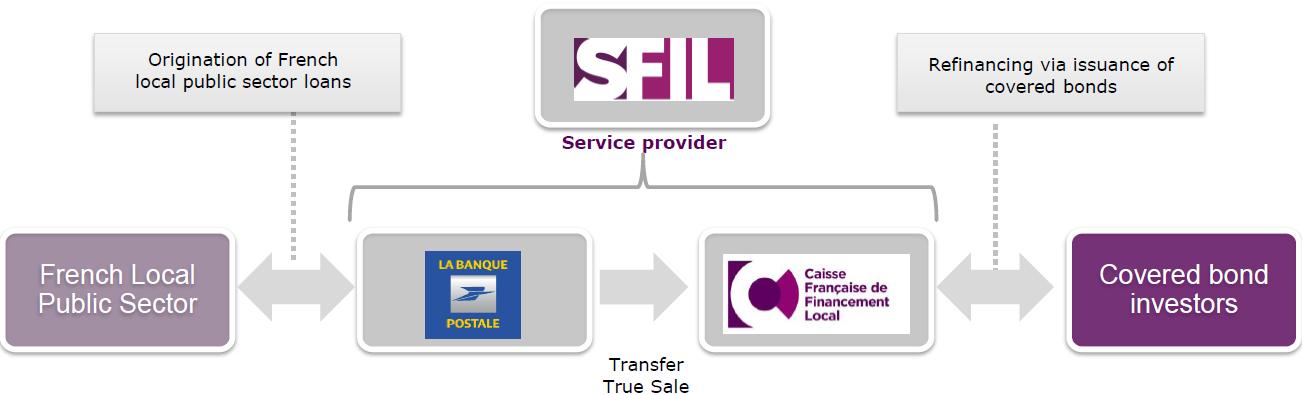 Schéma commercialisation LBP SFIL